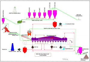 Pellet Plant Flow Diagram